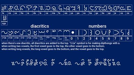 Abugida for Wonderlandian Conlang by perrylegocity60134