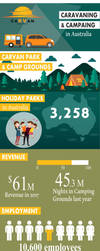Analysis on Caravaning Camping Parks In Australia by carvaninsurance