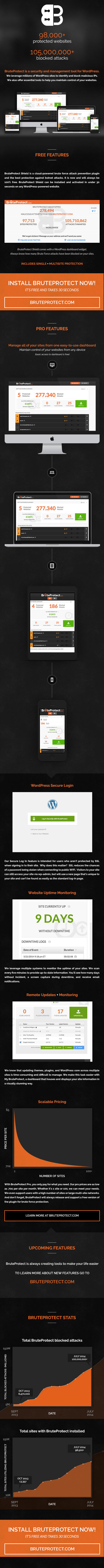 BruteProtect: WordPress Protection and Management by maverick3x6