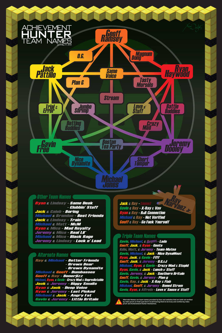 Official Unofficial Achievement Hunter Teams Chart by xanidubia