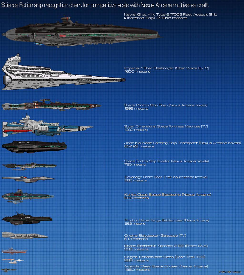 Science Fiction ComparisonII chart by Kodai-Okuda