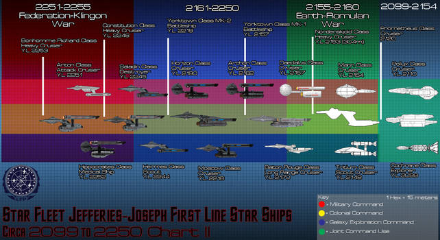 Starfleet Ships of The Line Circa 2120 2260 (WIP) by Kodai-Okuda