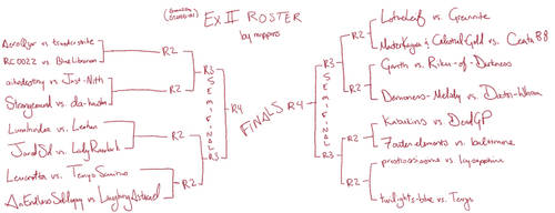 Ex II: STAND-IN Tournament Roster by mippins