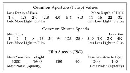 Common DSLR Camera Settings - (Quick Reference) by ShadowSpyProductions