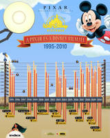 Pixar-Disney infographic by floydworx