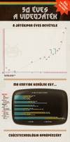 50 years of video games - infographics #2 by floydworx