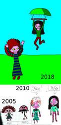 Keo and Poto evolution by Pluszaczek