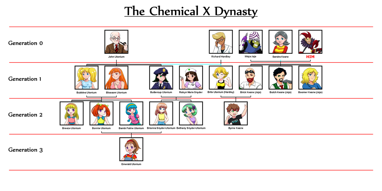 The Powerpuff Family Tree by Yet-One-More-Idiot