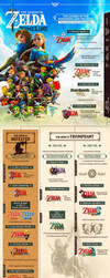 The Legend of Zelda Timeline Infographic by masaolab