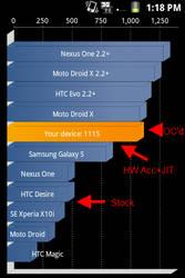 Quadrant Standard Benchmark by TechieV2