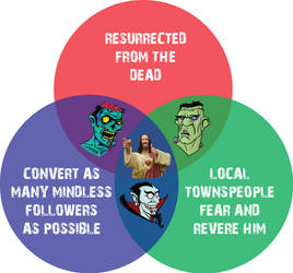 Jesus Ven Diagram by thmost