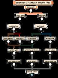 [TG] Nakano Shio | Seishitsu Henka Tree by cyube