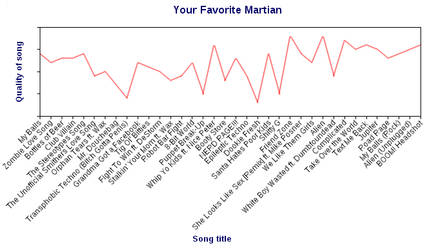 Your Favorite Martian - Quality Graph by SalaComMander