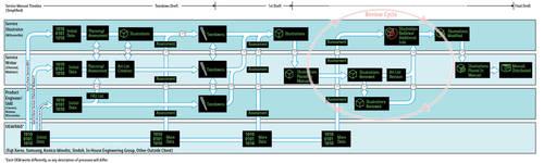 SwimLane Svc Illo Info Flow by StevenHanly