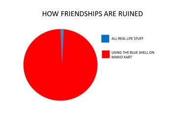 Ruined friendship pie chart by onyxcarmine
