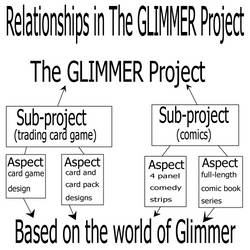 Relationships Chart The GLIMMER Project by theGLIMMERproject