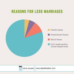 Marriage Problems   Pie Chart by digitalkalakari