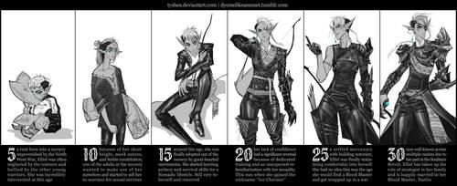 Elliel Age Timeline by Dyemelikeasunset