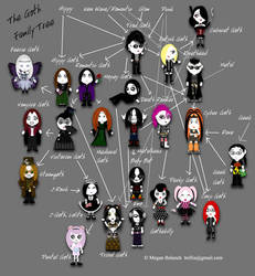 The Goth [stereo] Types Family Tree by Trellia