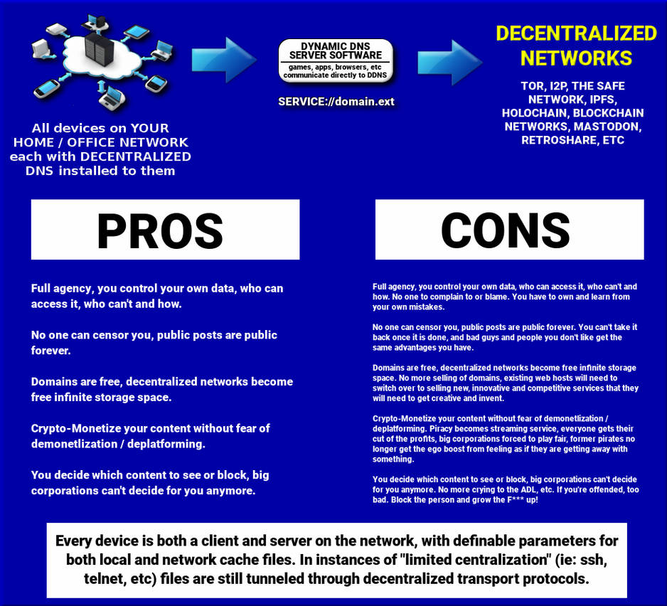 Decentralized DNS Simple Chart by paradigm-shifting