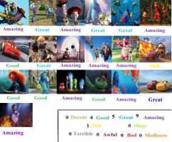 Pixar Scorecard by mlp-vs-capcom