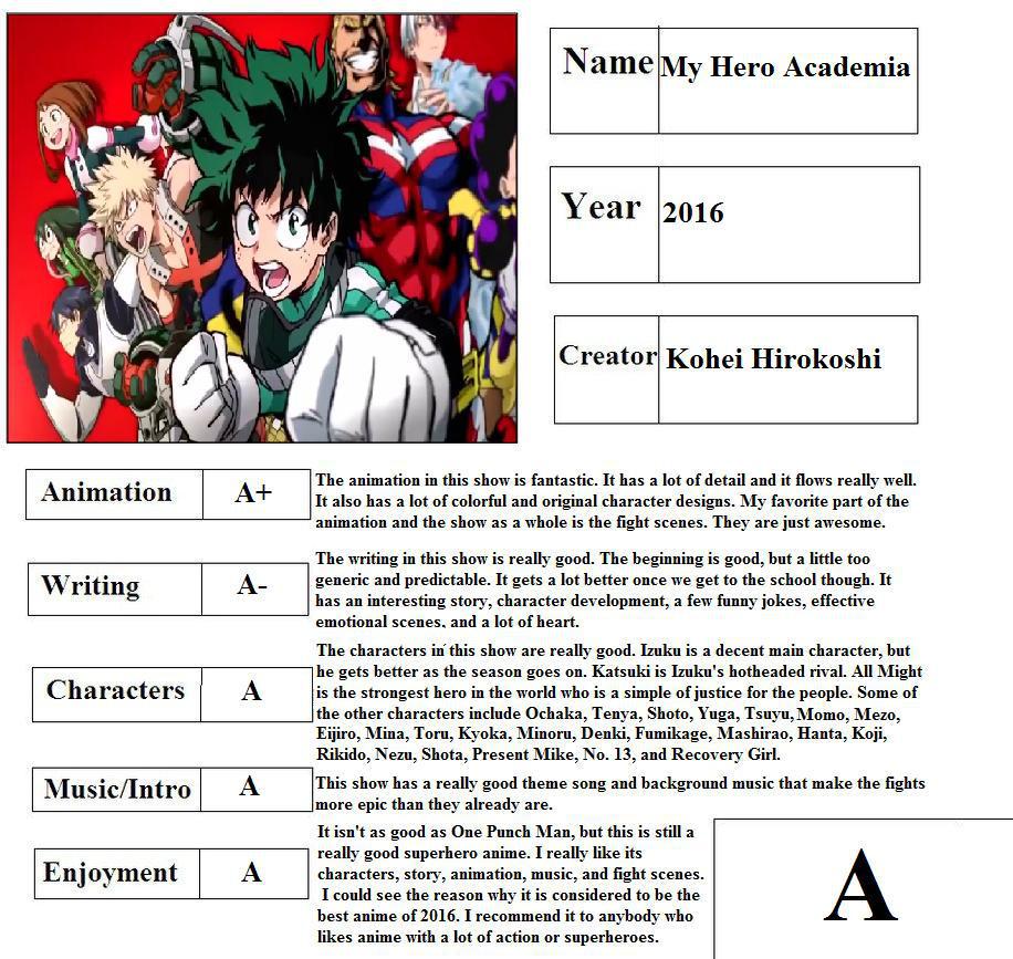 My Hero Academia Report Card By Mlp Vs Capcom On Deviantart