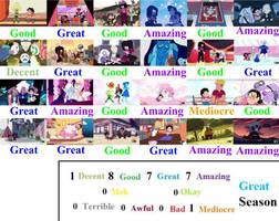 Steven Universe Season 4 Scorecard by mlp-vs-capcom
