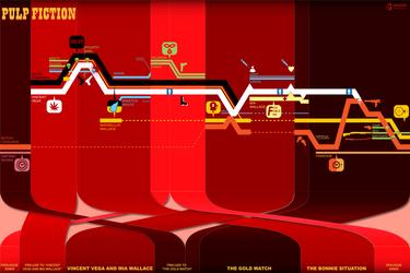 Pulp Fiction Timeline Enhanced by dehahs