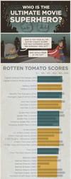 Who is the best superhero in live-action movies? by spudart