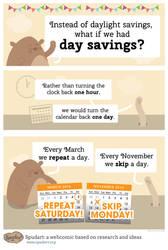 Day Savings instead of Daylight Savings by spudart