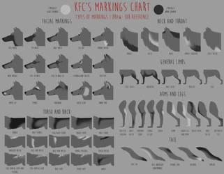 KFC's wolf markings chart by Chickenbusiness