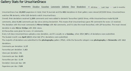 10.000+ Pageviews and 115 watchers o.O by UrsusVanDraco