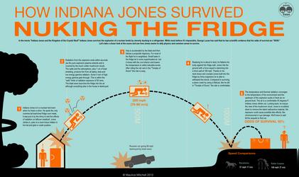 Indiana Jones Nuking the Fridge infographic by mauricem