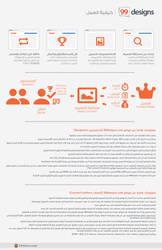 99Designs.com Infographic by BMT-Designer