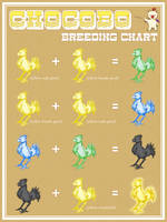 Chocobo Breeding Chart by Paterack