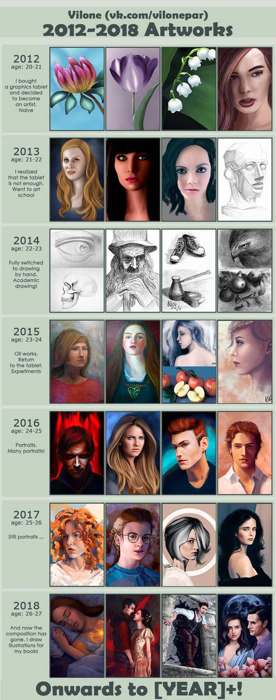 My progress. 2012-2018 by Vilone