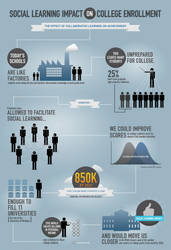 Social Learning Infograph by ExileOC