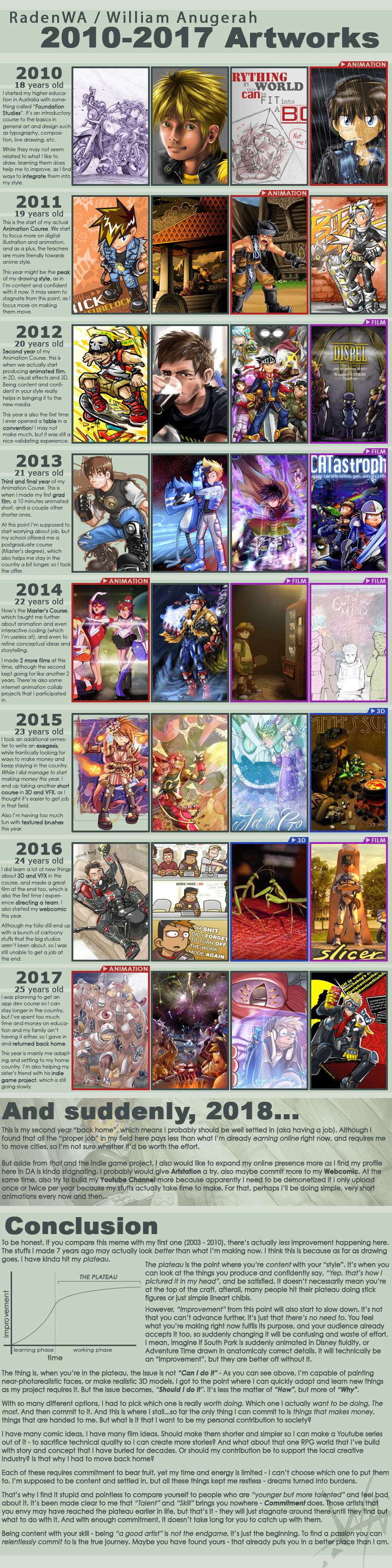 2010-2017 Improvement Meme + some ramblings by RadenWA