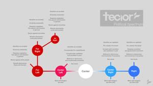 The Tecior Political Spectrum by Tecior