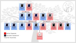 Ruuza's family tree by AzureHowlShilach