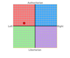 My Political Compass...I guess by GreyFox1985