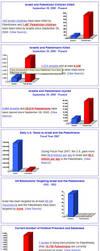 Israel Palestine Statistics by No-More-Ignorance