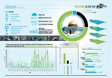 Palestine War Infographics by sheikhrouf23