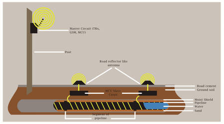 Pipeline Project Implementation by isaacmark