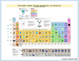 Periodic Table of the Elements by SourShade