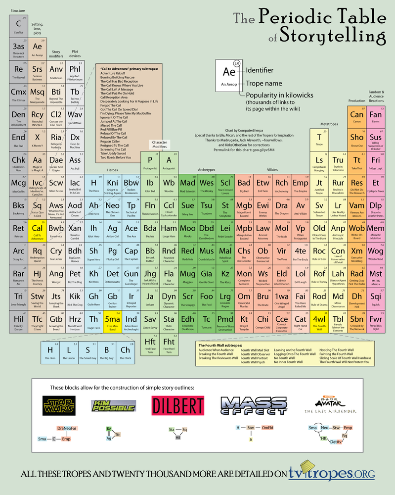Periodic Table of Storytelling by DawnPaladin