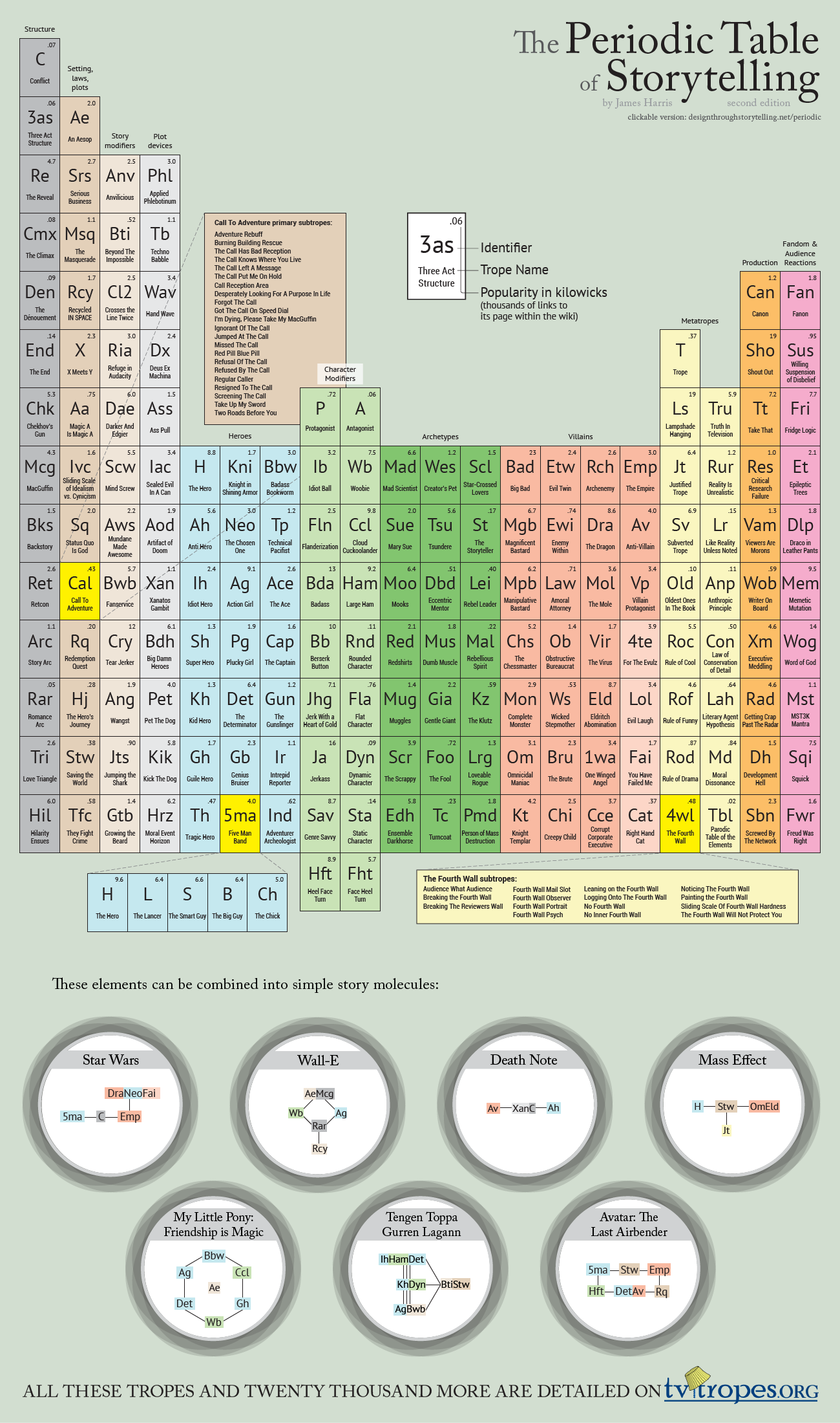The Periodic Table of Storytelling, Second Edition by DawnPaladin