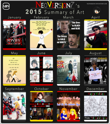 2015 Summary Of Art Meme by NeoVersion7
