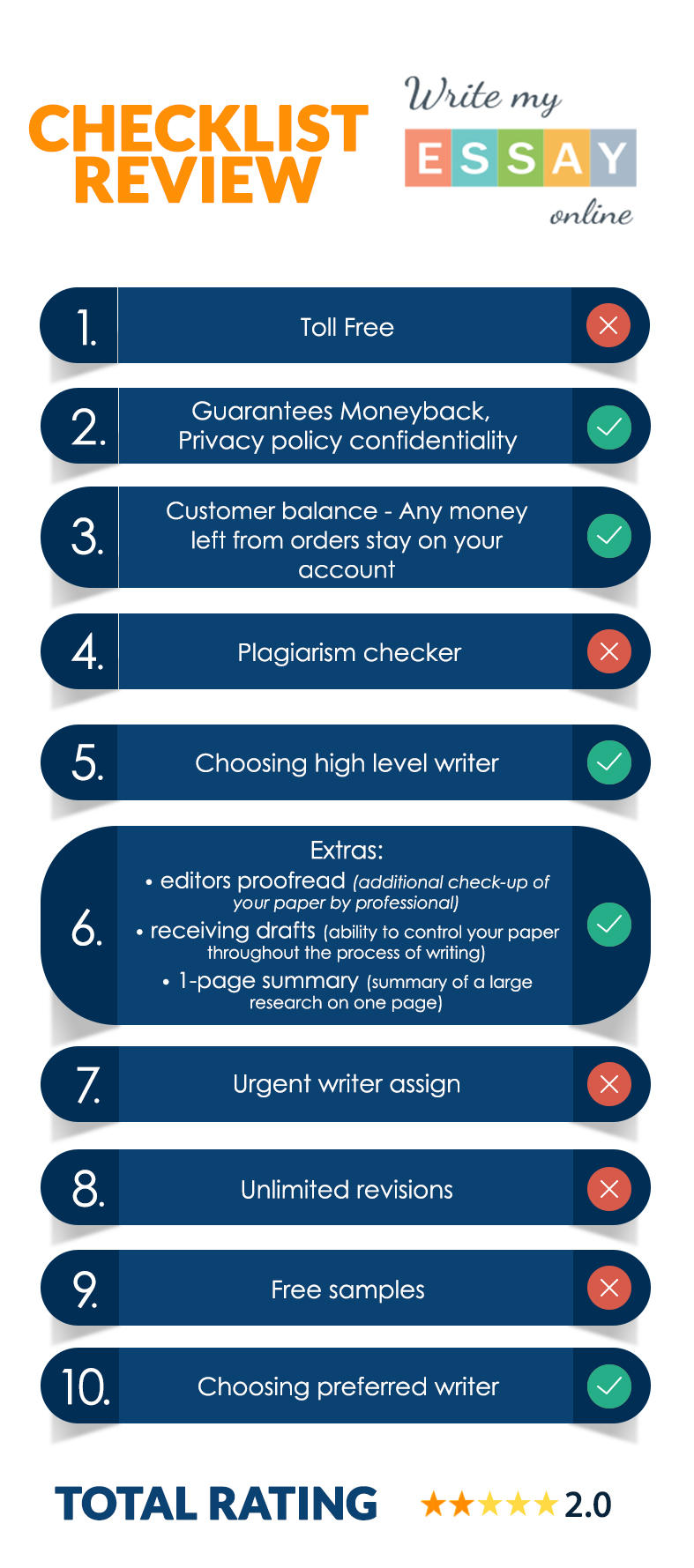 Latest Infographic on WriteMyEssayOnline by bestessayreview