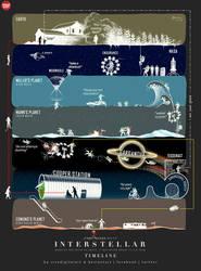 Interstellar Movie Timeline. by sivadigitalart